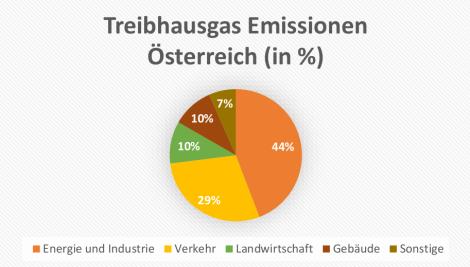 Treibhaus_Aut